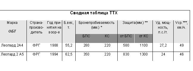 Сводная таблица ТТХ