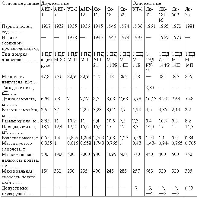 Як-50 (см. табл. 2).