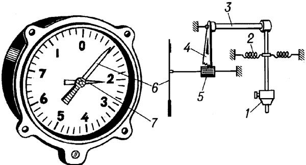 Общий вид и схема авиационного механического акселерометра.