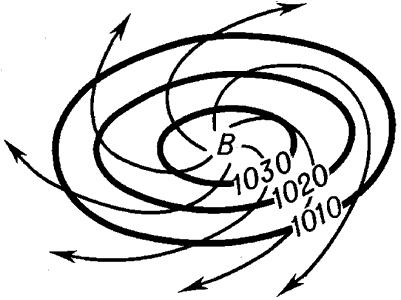 Схема антициклона в Северном полушарии.