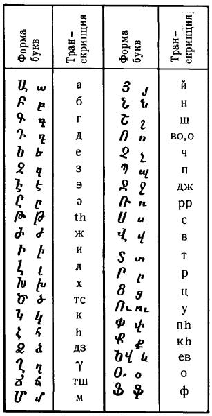 Армянское письмо.