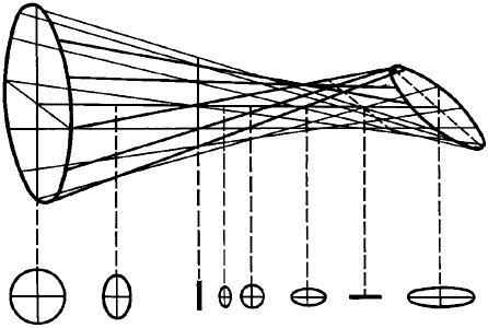 Световой пучок, прошедший через оптическую систему, обладающую астигматизмом.