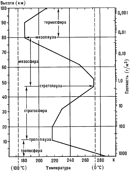 Вертикальное распределение температуры в атмосфере.