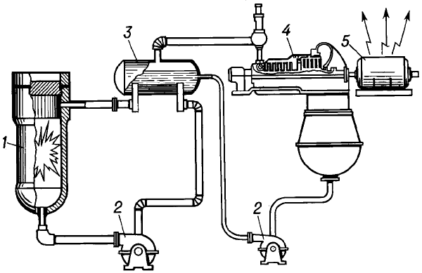 Принципиальная схема атомной электростанции.