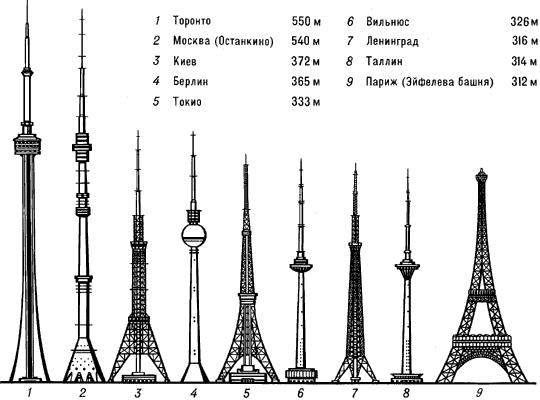 Крупнейшие башни мира.