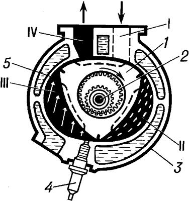 Схема двигателя Ванкеля в положении выпуска.