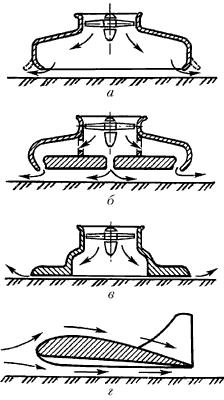 Воздушная подушка. Основные схемы образования.
