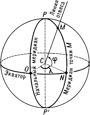 Географические координаты точкиM.