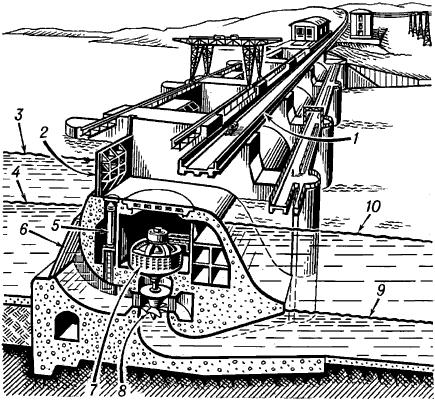 ГИДРОЭЛЕКТРОСТ`АНЦИЯ (ГЭС), электростанция, преобразующая механич. энергию потока воды в электрич. энергию...