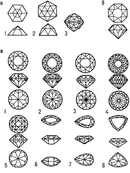 Виды и формы огранки самоцветов.