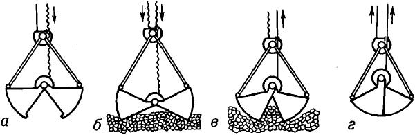 Схема работы двухканатного грейфера.
