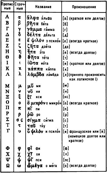 Греческое письмо.