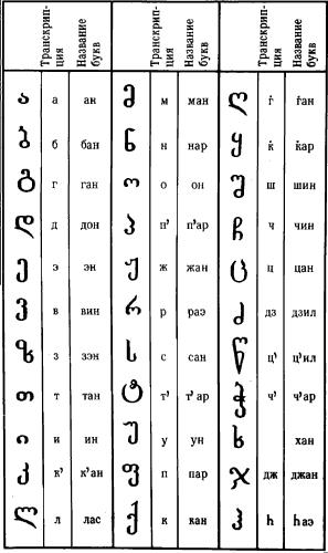 Грузинское письмо.