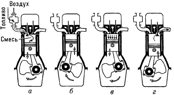 Четырехтактный двигатель внутреннего сгорания.