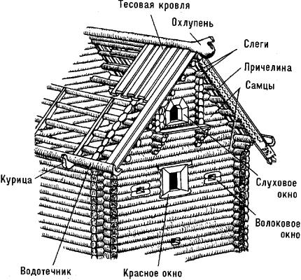 Схема конструкции рубленой избы.