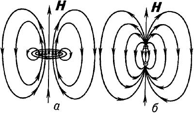 Силовые линии магнитного поля.