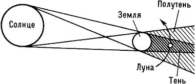 Схема лунного затмения.