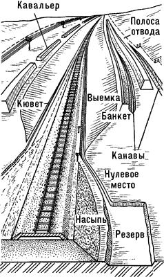 Земляное полотно железной дороги.
