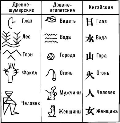 Идеографическое письмо.