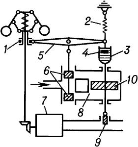 Схема изодромного регулятора частоты вращения.