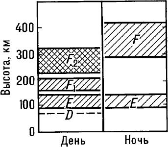Схема вертикального строения ионосферы.