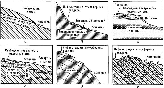Примеры условий образования источников.