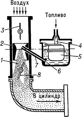 Схема карбюратора.