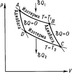 Цикл Карно на диаграмме p— V (давление— объём).