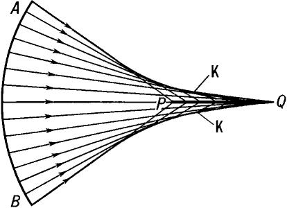 Вид каустической поверхности для оптической системы, имеющей сферическую аберрацию.
