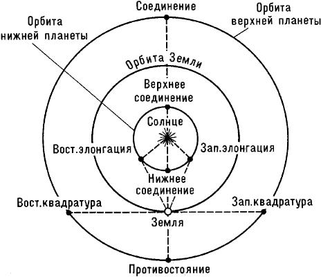 Конфигурации планет.