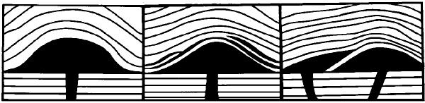Схематические разрезы лакколитов.