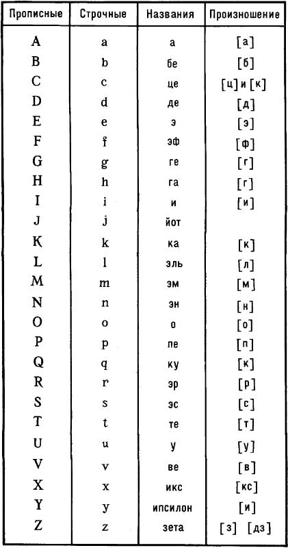 Латинский алфавит.
