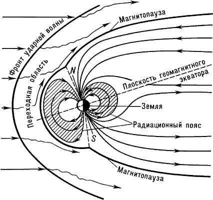 Строение магнитосферы Земли.