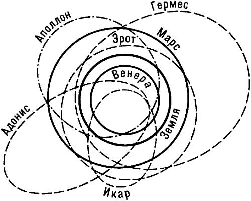 Орбиты некоторых малых планет.