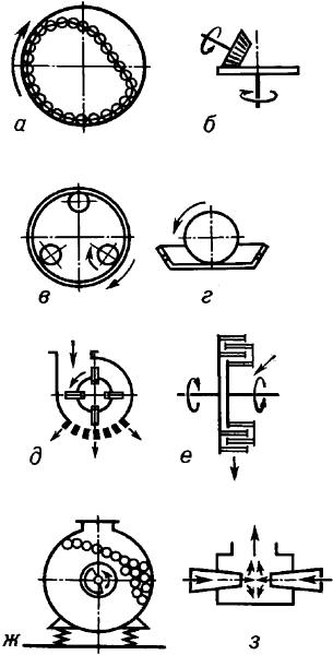 Схемы мельниц.
