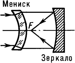 Оптическая схема простейшей менисковой системы.