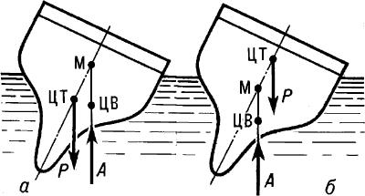 Положение метацентраМ при устойчивом и неустойчивом равновесии плавающего тела.