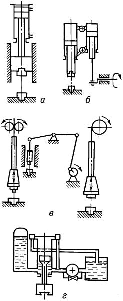 ...к-рые двигаются навстречу одна другой с... Принципиальные схемы основных типов молотов: а - паровоздушного; б...