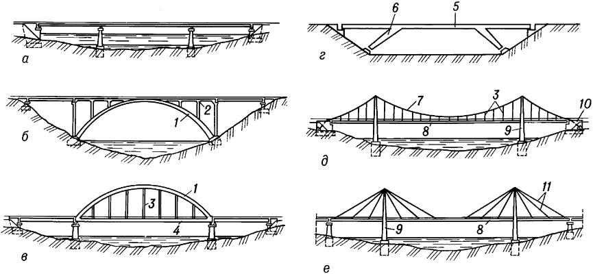 Статические схемы мостов.