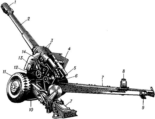 Устройство артиллерийского орудия.