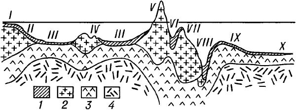 Схематический обобщённый профиль переходной зоны.