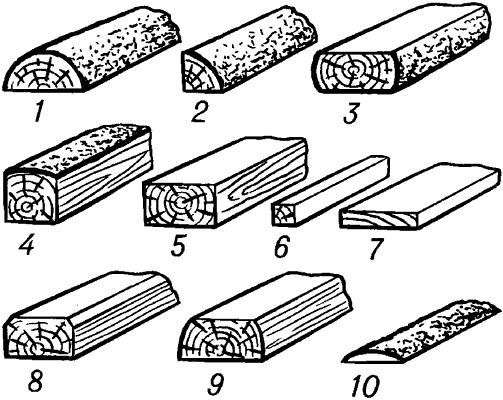 Основные виды пиломатериалов.