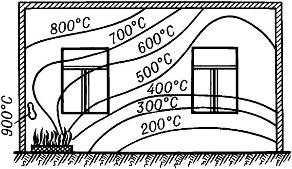 Значения температур при внутреннем пожаре.
