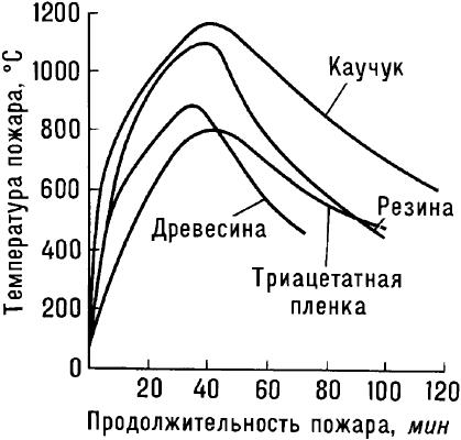 Температурный режим пожара при горении различных веществ.