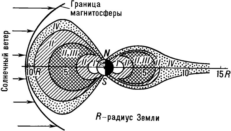 Структура радиационных поясов Земли.