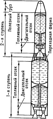 Конструктивная схема двухступенчатой ракеты.