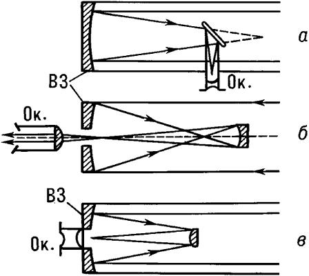 Схемы телескопов-рефлекторов.