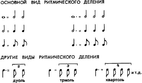 Ритмическое деление.