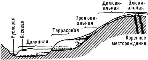 Схема размещения россыпей в поперечном сечении речной долины.