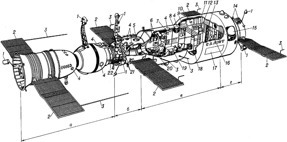 Орбитальная станция «Салют» с космическим кораблём «Союз».
